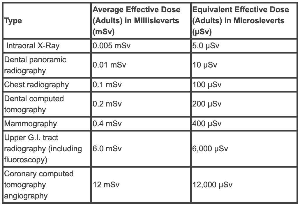 ADA輻射比較-羅士傑醫師